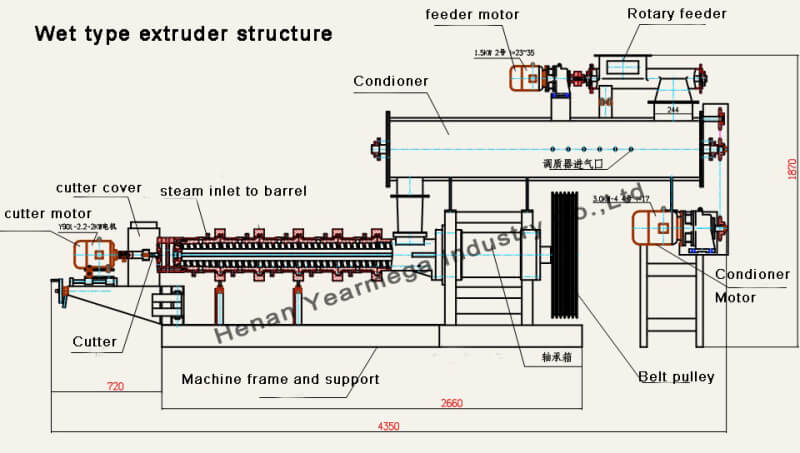 Structure of Wet Fish Feed Machine